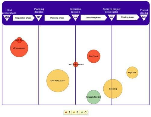 project portfolio report