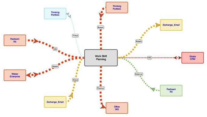 application portfolio map