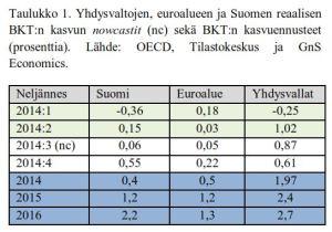 Gns Economics Q3-2014