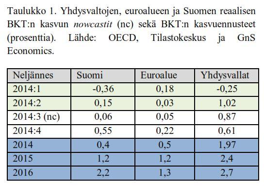 Suhdanne-ennusteet ja huomisen liiketoimintaympäristö (GnS Economics Q3/2014)
