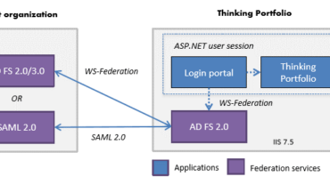 Thinking Portfolio's updated standards-based federated single-sign-on
