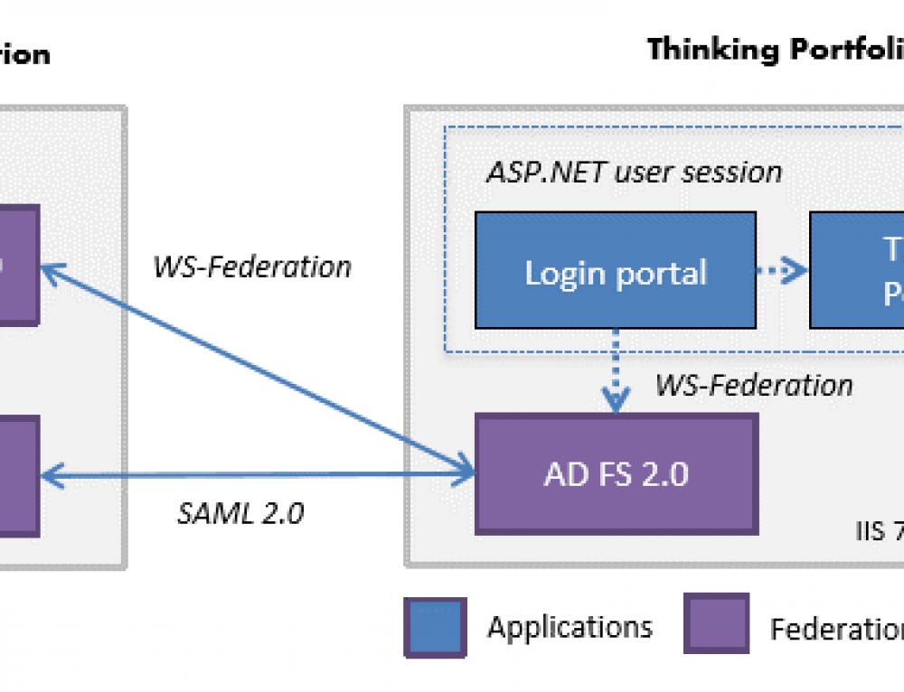 Thinking Portfolion uudistettu ja helppo standardipohjainen kertakirjautuminen