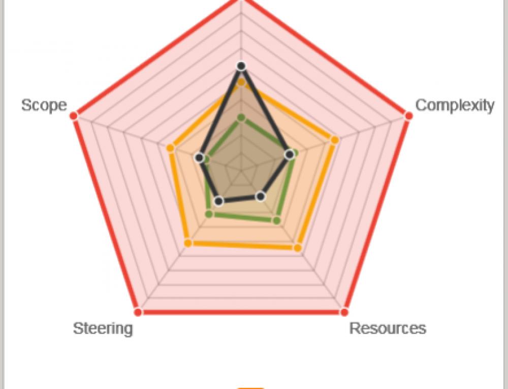 Thinking Portfolio projektisalkun uusi riskianalyysi-näkymä