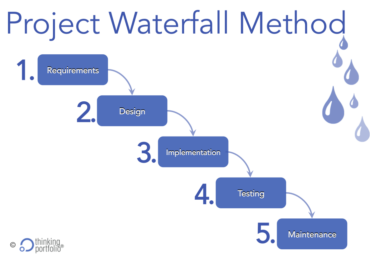 Scaled agile framework safe in project portfolio for Waterfall it project management