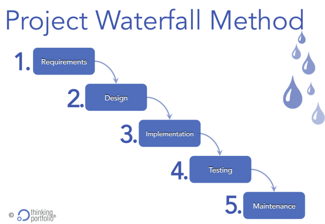 Waterfall project methods and its five weaknesses for Waterfall project managment