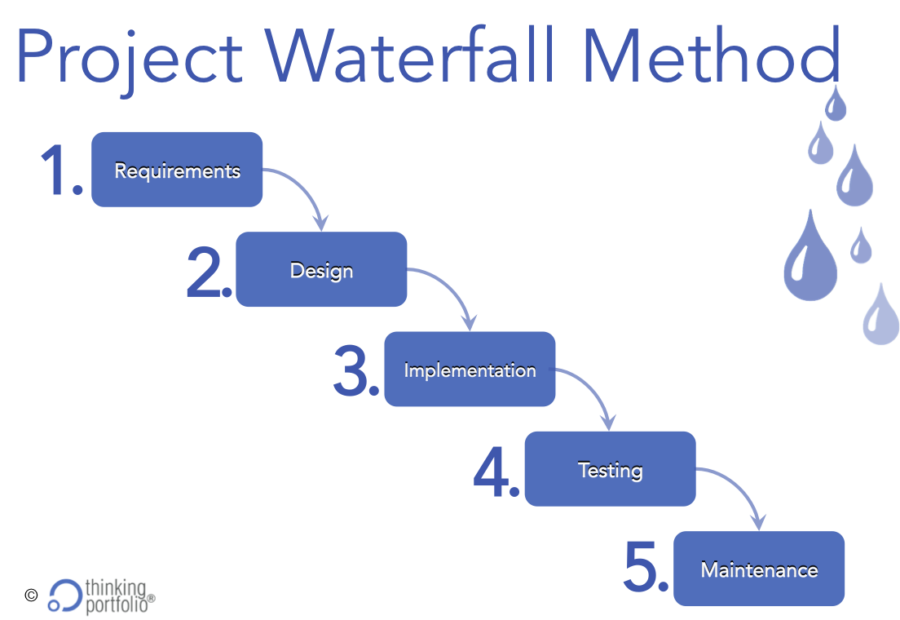 Waterfall Project Methods and Its Five weaknesses