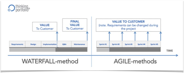 When to Choose Agile or Waterfall Project Mode