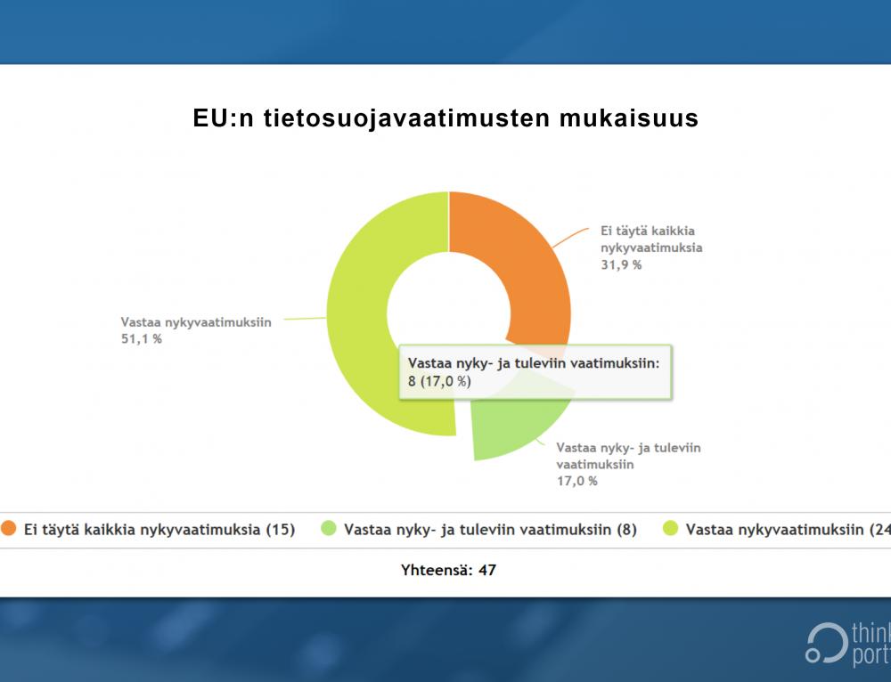 Thinking Portfolio Sovellus- ja rekisterisalkku ja EU-tietosuoja – parempaa yrityskulttuuria salkunhallinnan avulla