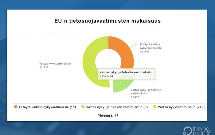 Thinking Portfolio ja EU-tietosuoja